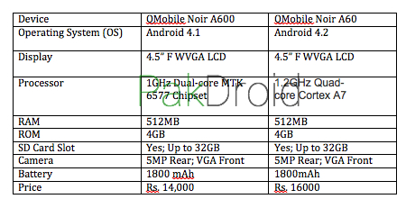 QMobile has released two new quad-core devices, namely the Noir A500